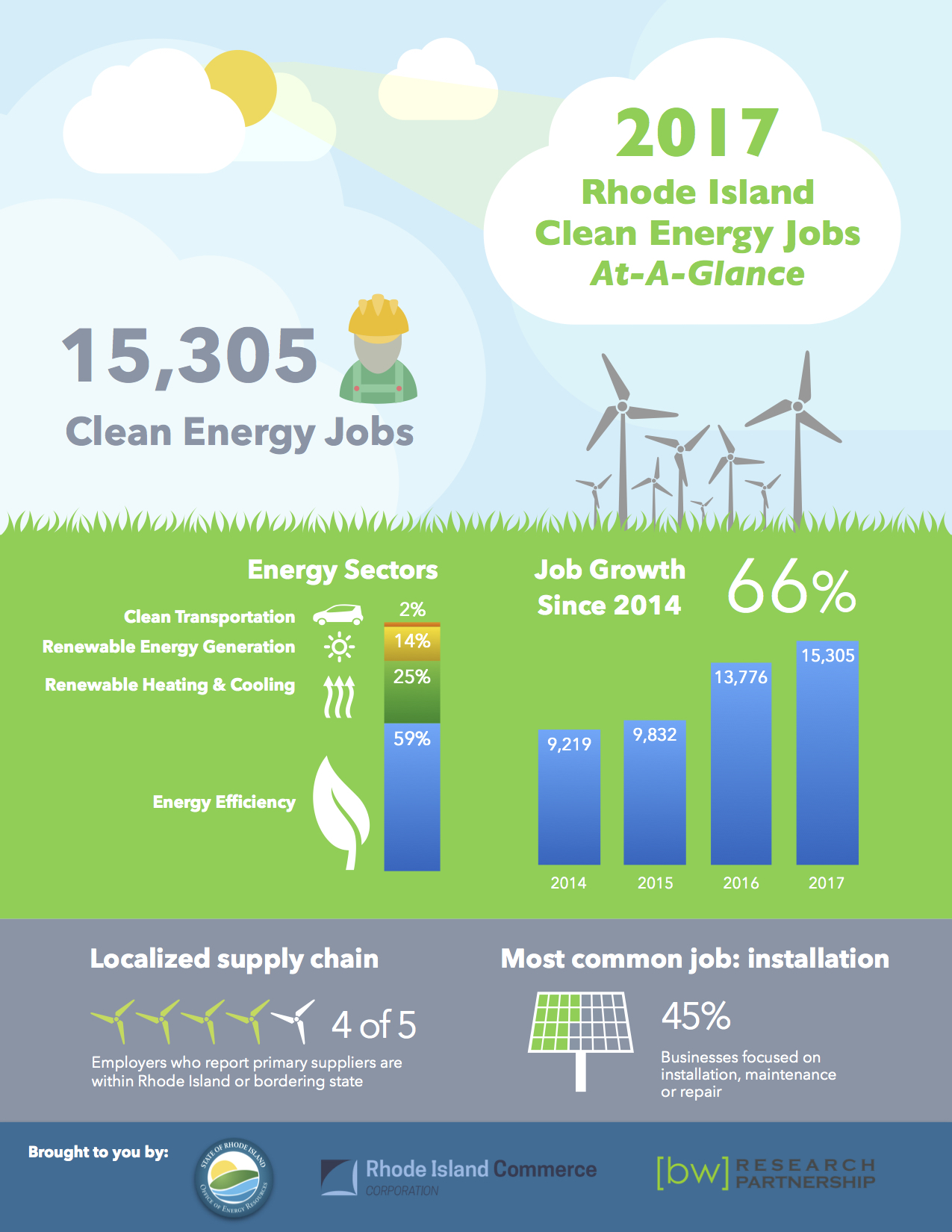 Clean Energy Jobs At-A-Glance infographic